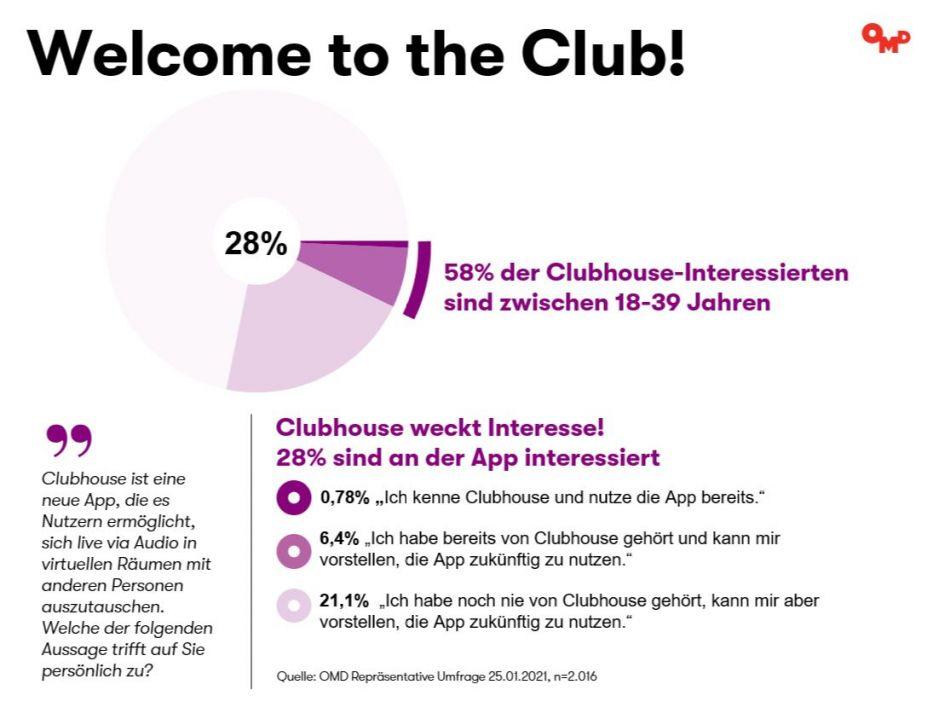 OMD Umfrage Clubhouse Januar 2021